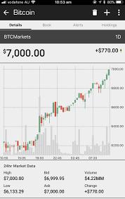 Where can you use bitcoin today? 1 Bitcoin Worth 7000 Dollarydoos Aka Aud Bitcoin