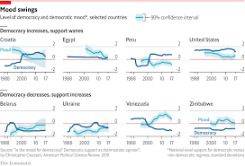 Civil Rights Leaders Chart Why Do Countries With More Democracy Want Less Of It