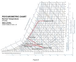 Psychrometric Chart Dehumidification Ctrdh Manufacturers Of Mobile Desiccant Dehumidification