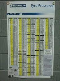 Tire Tread Gauge Chart Michelin Tire Pressure Lawyerprofile Co