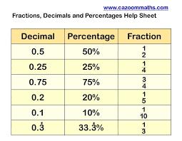 Ordering Fractions Decimals And Percents Worksheet Pdf