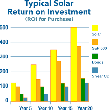 Solar Panel Chart Solar Purchase Vs Ppa Options Solar Energy World Solar