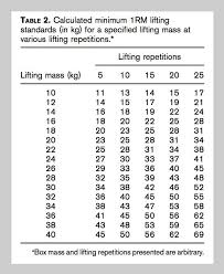Weight Lifting Chart Based On Max One Rep Max Tests Shown Accurate And Reliable For Military