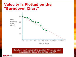 What Is Velocity Chart In Scrum Velocity Scrum Inc