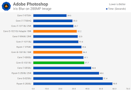 Intel Core I5 10210u Tested 10th Gen Laptop Cpu With