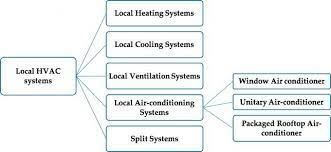 types of hvac systems intechopen
