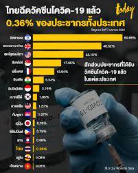 ไทยฉีดวัคซีนโควิด-19 แล้ว 0.36% ของประชากรทั้งประเทศ - workpointTODAY
