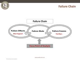 Oem's are required to assess their products' failure modes and effects differently, based on differences between the severity. Aiag Vda Fmea Aiag Vda Failure Mode Effects Analysis