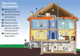 Build Your Home Green Your Home Terrific Energy House Demonstrates Remodeling