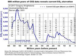 Co2 Levels Chart 77 Experienced Co2 Levels Chart