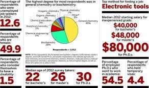 New-Graduate Salaries | April 22, 2013 Issue - Vol. 91 Issue 16 ...