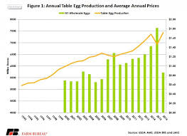 Egg Price Chart Market Update Table Eggs