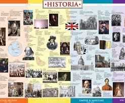 British History Timeline Wall Chart British History Timeline History Timeline British History