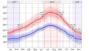 Average Weather For Vancouver Washington Usa