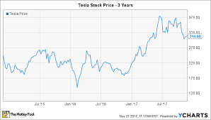 Tesla Stock Price Chart Will Tesla Do A Stock Split In 2018 The Motley Fool