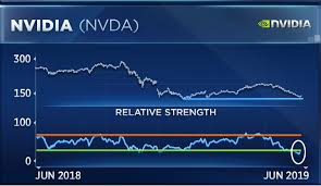 These 3 Beaten Down Tech Stocks Are So Bad Theyre Good