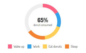 Lightweight Vue Component For Drawing Pure Css Donut Charts