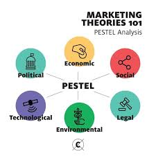 the best pestel analysis ideas pestel analysis a pestel analysis is essential for marketers to monitor and examine the macro environment and