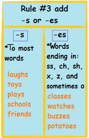 Spelling Rules Lesson For Kids Study Com