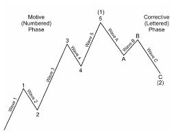 Elliott Wave Theory Definition