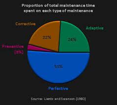 software maintenance software maintenance clarity in code