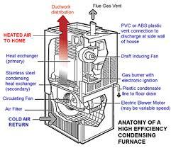 90 efficiency furnace. Delighful Efficiency Components Of A High Efficiency Furnace To 90 Efficiency Furnace 7
