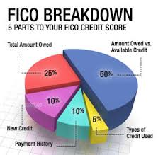 Credit Score Breakdown Pie Chart Do You Really Know How Fico Is Calculated