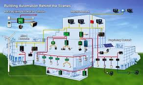 hvac control systems and building automation system  electrical    bas is where mechanical and electrical systems and equipment are joined   microprocessors that communicate   each other and possibly to a computer