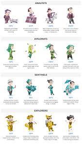 16 Personalities Meyers Brigg Characters Mbti Personality