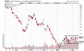 Ugaz Quote Amazing Natural Gas Is Headed For A Breakout UNG UGAZ Investopedia