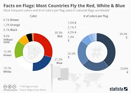 Blue In Green Chart Chart Most Flags Combine Red White And Blue Statista