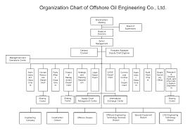 Organization Chart For Engineering Company Organization Chart Organization Structure About Us