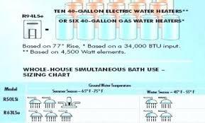 Tankless Water Heater Size Chart Electric Water Heaters Sizes Gmolguinltd Co