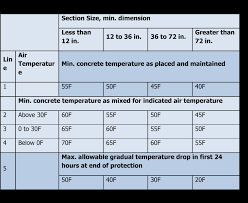 Concrete Curing Time Chart How To Protect Concrete During Cold Weather Pours