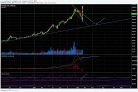 Bull Trap Do Not Neglect Weekly Charts For Coinbase Btcusd