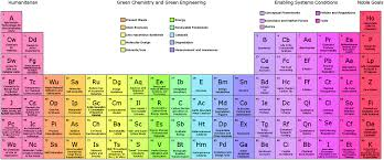 Parts Of Periodic Table The Periodic Table Of The Elements Of Green And Sustainable