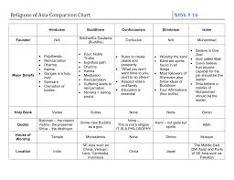 Comparison Chart Of Sunni And Shia Islam Religions Of Asia Comparison Chart
