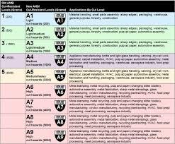 Glove Cut Rating Chart Ansi Glove Cut Level Chart Www Bedowntowndaytona Com