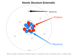 Subatomic Particles Chart Answers What Are The Names Charges And Locations Of The Three