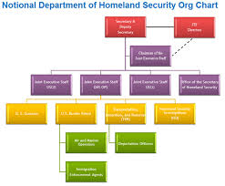 Dhs Org Chart Dhs Next Moving Beyond Collaboration And Cooperation