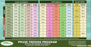 General Hydroponics Ppm Chart 34 Rational Grow Chart Weed