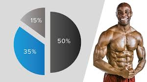 ask the ripped dude is there a magical macronutrient ratio for fat loss