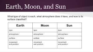 Earth Moon Venn Diagram Astronomy Fourth Grade