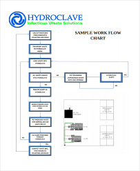 Work Process Flow Chart Examples 9 Work Flow Chart Templates Word Apple Pages Google