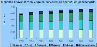 Реферат Цветная металлургия Рефераты на репетирем ру График 5