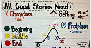 Beginning Middle End Anchor Chart What All Good Stories Need Anchor Chart Halloween