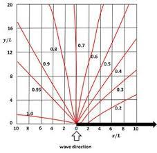 Sea State Chart Wave Height Shallow Water Wave Theory Coastal Wiki