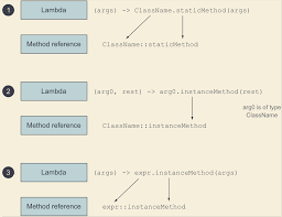 Reference To An Instance Method Of A Particular Object Stack Overflow