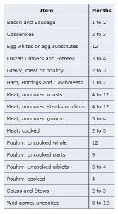 U S Fda Freezer Storage Chart Food Prep Storage Usda