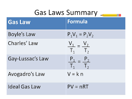 Kmt And Gas Laws States Of Matter Kinetic Molecular Theory